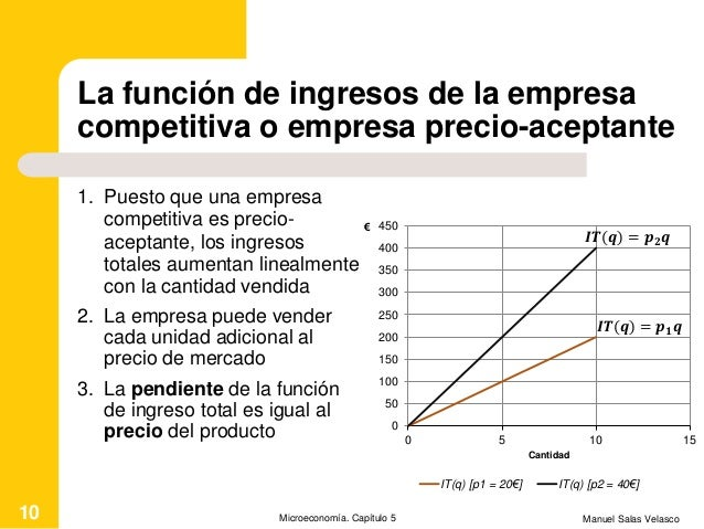La función de ingresos de la empresa competitiva o empresa precio-aceptante 1. Puesto que una empresa competitiva es preci...