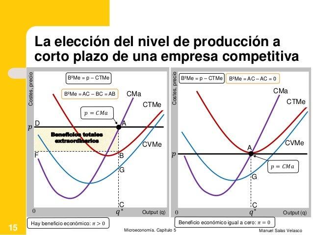 La elección del nivel de producción a corto plazo de una empresa competitiva Manuel Salas VelascoMicroeconomía. Capítulo 5...