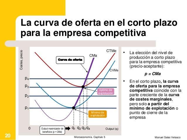 La curva de oferta en el corto plazo para la empresa competitiva • La elección del nivel de producción a corto plazo para ...