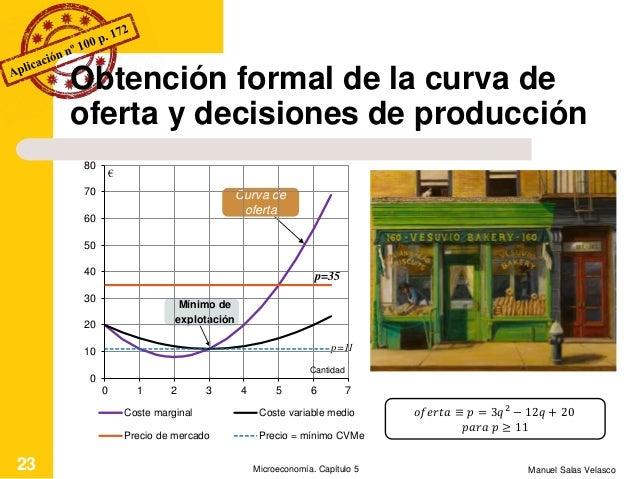 Manuel Salas VelascoMicroeconomía. Capítulo 523 Mínimo de explotación 𝑜𝑓𝑒𝑟𝑡𝑎 ≡ 𝑝 = 3𝑞2 − 12𝑞 + 20 𝑝𝑎𝑟𝑎 𝑝 ≥ 11 Curva de ofe...