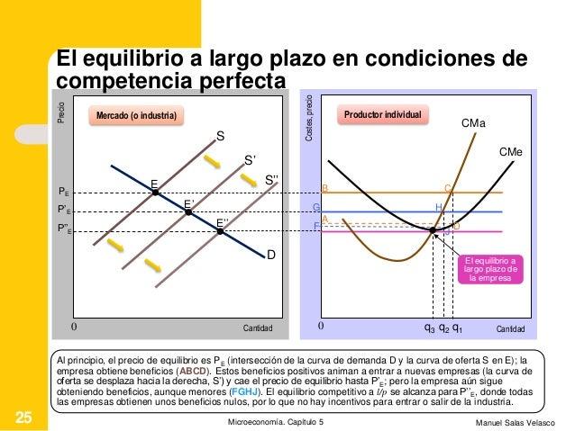 Manuel Salas VelascoMicroeconomía. Capítulo 525 Cantidad Precio S D E PE Cantidad Mercado (o industria) Productor individu...
