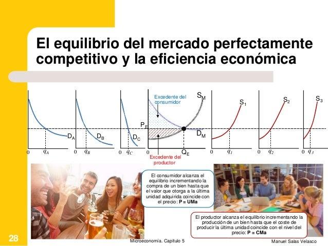 El equilibrio del mercado perfectamente competitivo y la eficiencia económica Manuel Salas VelascoMicroeconomía. Capítulo ...