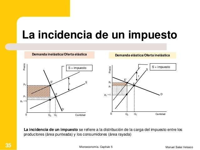 La incidencia de un impuesto Manuel Salas VelascoMicroeconomía. Capítulo 535 Cantidad Precio S + impuesto D t E E' Q1 S Q2...