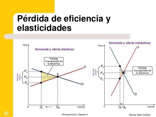Pérdida de eficiencia y elasticidades Manuel Salas VelascoMicroeconomía. Capítulo 537 Cantidad D E Demanda y oferta elásti...
