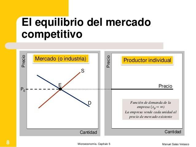El equilibrio del mercado competitivo Manuel Salas VelascoMicroeconomía. Capítulo 58 Cantidad Precio S D E PE Cantidad Pre...