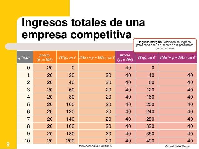 Ingresos totales de una empresa competitiva Manuel Salas VelascoMicroeconomía. Capítulo 59 q (u.c.) precio (p1 = 20€) IT(q...