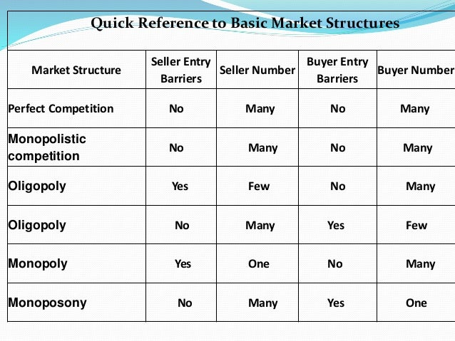 characteristics of oligopoly as one of the basic market structures Oligopoly, in contrast, implies a blend of greater monopoly power and less  competition  1 list the characteristics of monopolistic competition 2 explain  how product  explain the major advantages of collusion for oligopolistic  producers 15.