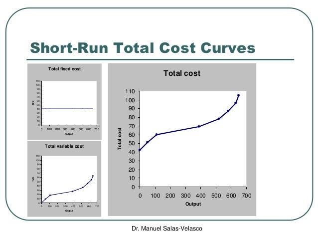 microeconomics costs Formula chart - ap microeconomics unit 2 - supply and demand total revenue = price x quantity total revenue test p  total cost + total profit = total revenue.