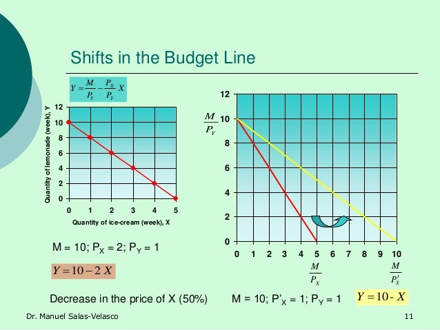 Shifts in the Budget Line 0 2 4 6 8 10 12 0 1 2 3 4 5 6 7 8 9 10 0 2 4 6 8 10 12 0 1 2 3 4 5 Quantity of ice-cream (week),...