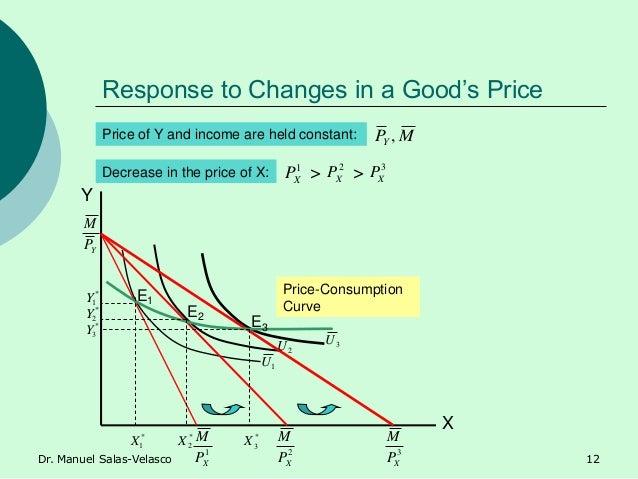 Response to Changes in a Good's Price MPY , 1 XP 2 XP Y X Price-Consumption Curve E1 E2 E3 Decrease in the price of X: Pri...