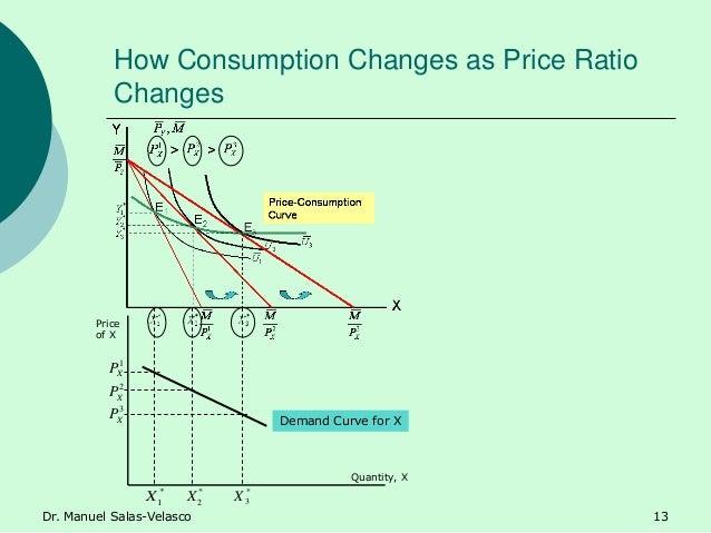 How Consumption Changes as Price Ratio Changes Quantity, X Price of X Demand Curve for X * 1X * 2X * 3X 1 XP 2 XP 3 XP Dr....