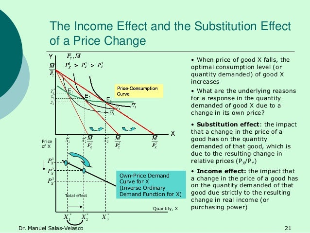 7 3 income and substitution effects Midterm exam answer all the which of the following is true concerning the substitution effect of a decrease in price decompose the change in hy-vee cola consumption into income and substitution effects do the effects work in opposite directions 11 5.