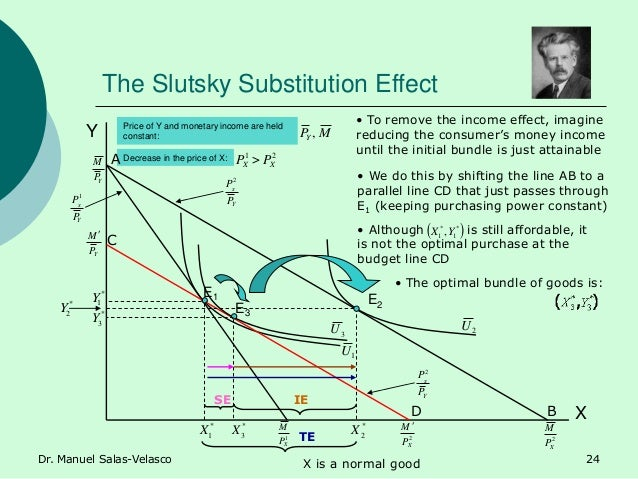 The Slutsky Substitution Effect YP M 1 XP M 2 XP M Y X Price of Y and monetary income are held constant: MPY , Decrease in...