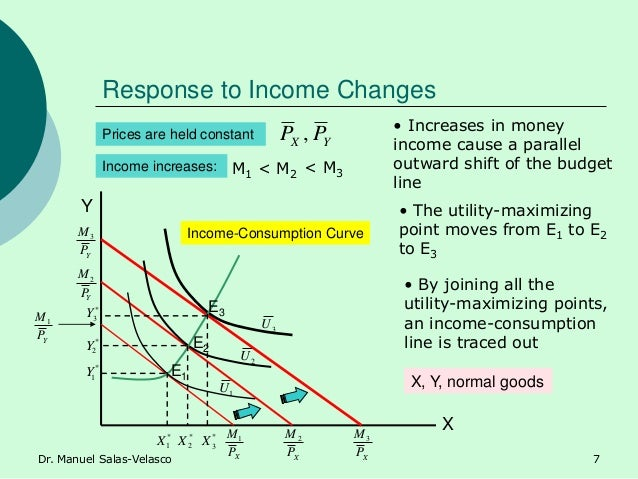 microeconomic effects on the housing prices Real estate economics is the application of economic techniques to real estate marketsit tries to describe, explain, and predict patterns of prices, supply, and demandthe closely related field of housing economics is narrower in scope, concentrating on residential real estate markets, while the research of real estate trends focuses on the.