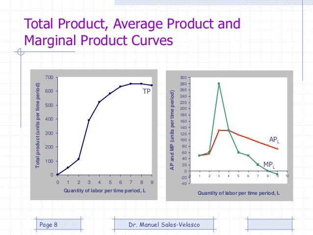 Total Product, Average Product and Marginal Product Curves 0 100 200 300 400 500 600 700 0 1 2 3 4 5 6 7 8 9 Quantity of l...