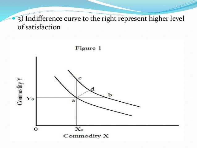 indifference curve and units The slope of this indifference curve decreases as the consumer trades off y for x,  or as she consumes fewer units of y and more of x in other words, as she.