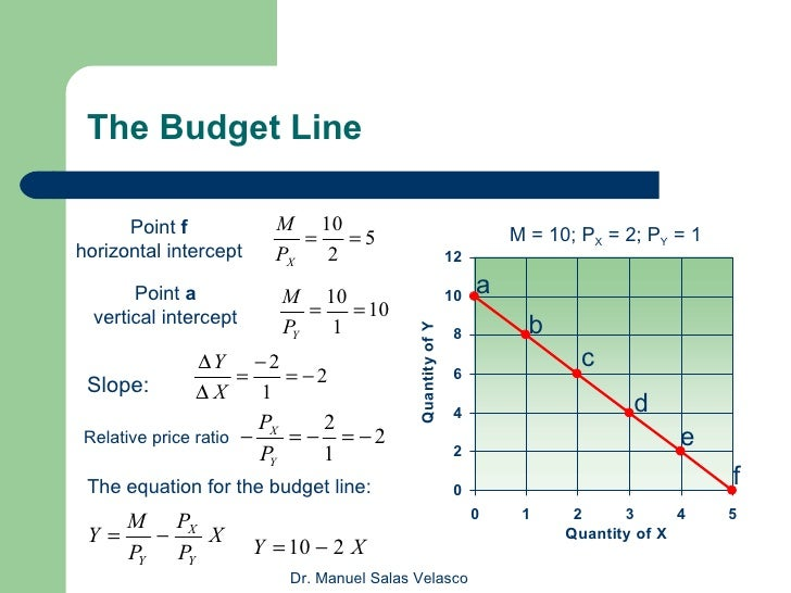 Indifference curve budget line
