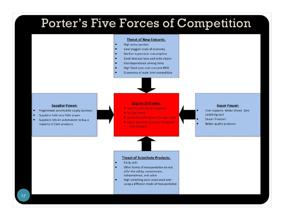 porter s five at honda motors Embracing paradox is one of the secrets of honda's global success  honda motor co fit the bill  business insider intelligence exclusive on artificial .