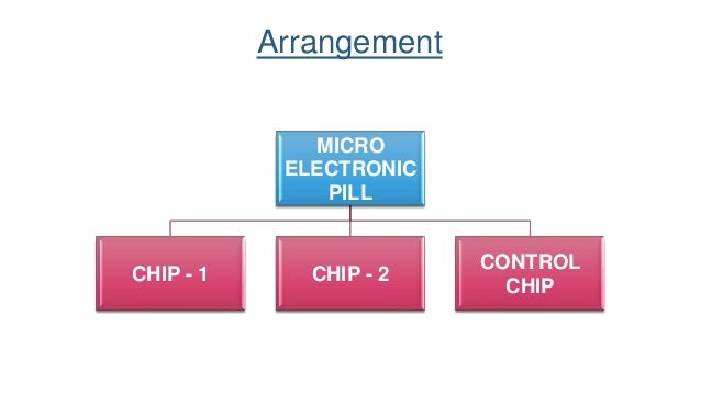 • The ASIC (Application Specific Integrated Circuit) is the control unit that connects together other components of the mi...