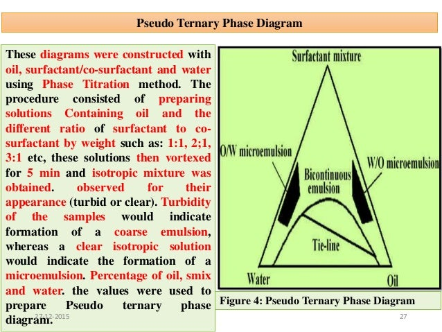 Microemulsion 2627 12 2015 27 pseudo ternary phase diagram ccuart Images