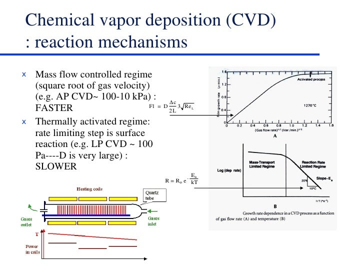 Cvd And Pvd Thin Film Techniques