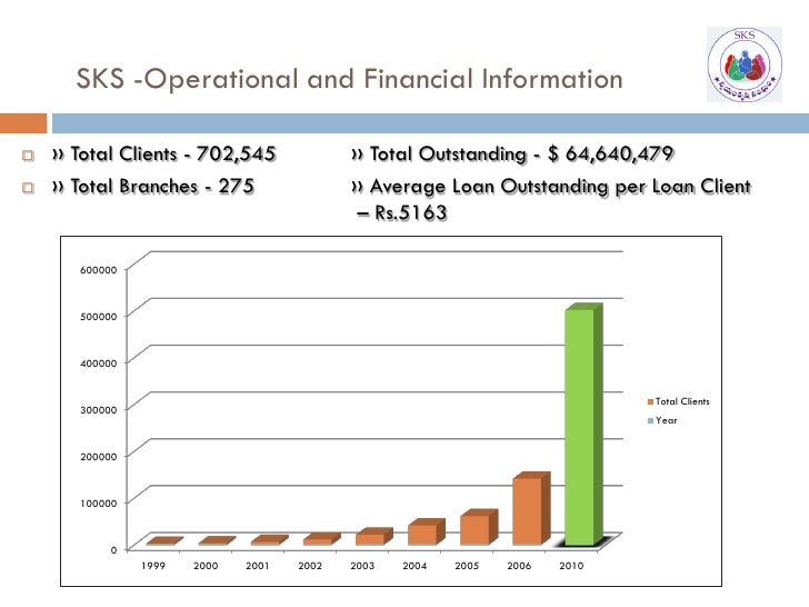 SKS -Operational and Financial Information      ›› Total Clients - 702,545              ›› Total Outstanding - $ 64,640,47...