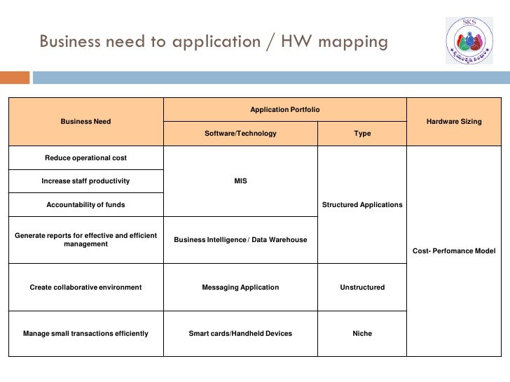 Business need to application / HW mapping                                                                         Applicat...