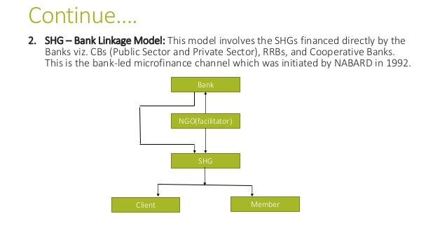Continue…. 2. SHG – Bank Linkage Model: This model involves the SHGs financed directly by the Banks viz. CBs (Public Secto...