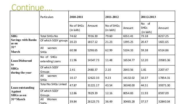 Continue…. Particulars 2010-2011 2011-2012 20112-2013 No of SHGs (in lakh) Amount No of SHGs (in lakh) Amount No of SHGs (...