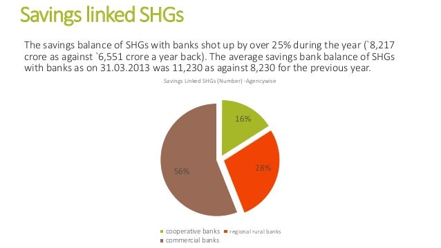Savings linked SHGs The savings balance of SHGs with banks shot up by over 25% during the year (`8,217 crore as against `6...