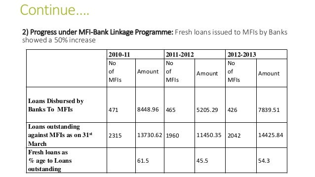 Continue…. 2) Progress under MFI-Bank Linkage Programme: Fresh loans issued to MFIs by Banks showed a 50% increase 2010-11...