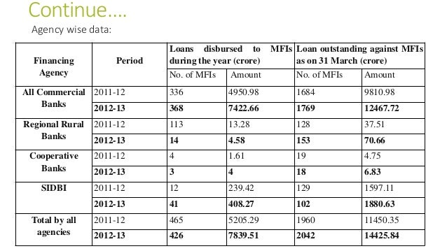 Continue…. Agency wise data: Financing Agency Period Loans disbursed to MFIs during the year (crore) Loan outstanding agai...