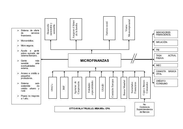 Desarrollo sustentabley sostenible Asegurarelfuturo delafamilia. Justiciasocial. Visión Microempresarial MICROFINANZAS ONG...