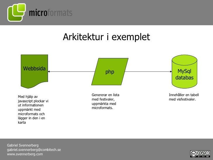 php Webbsida Arkitektur i exemplet MySql databas Genererar en lista med festivaler, uppmärkta med microformats. Innehåller...