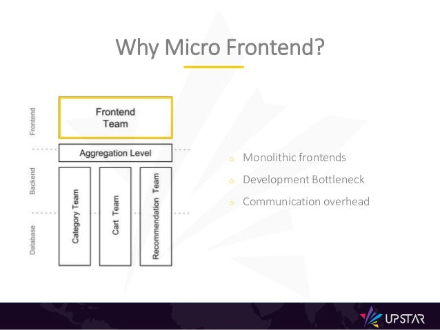 o Monolithic frontends o Development Bottleneck o Communication overhead Why Micro Frontend?