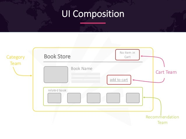 UI Composition Book Store No Item in Cart related book: Book Name add to cart Category Team Cart Team Recommendation Team