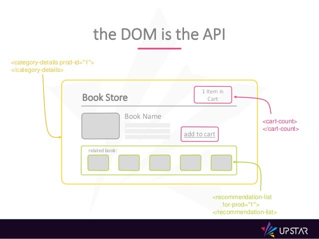 """Book Store 1 Item in Cart related book: Book Name add to cart the DOM is the API <category-details prod-id=""""1""""> </category..."""