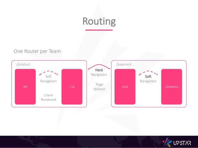 Routing /all /:id Soft Navigation Client Rendered /product Hard Navigation Page Refresh /cart /checkout Soft Navigation Cl...