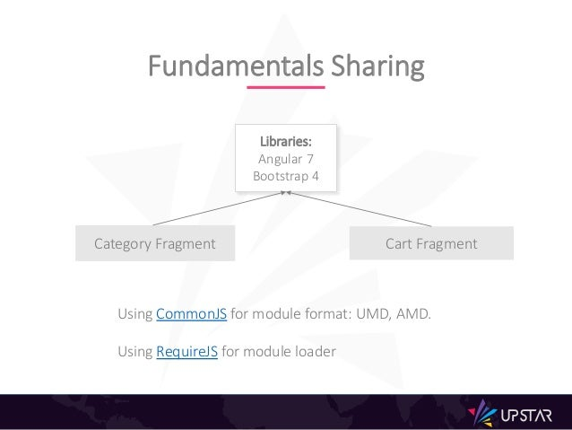 Fundamentals Sharing Libraries: Angular 7 Bootstrap 4 Category Fragment Cart Fragment Using CommonJS for module format: UM...