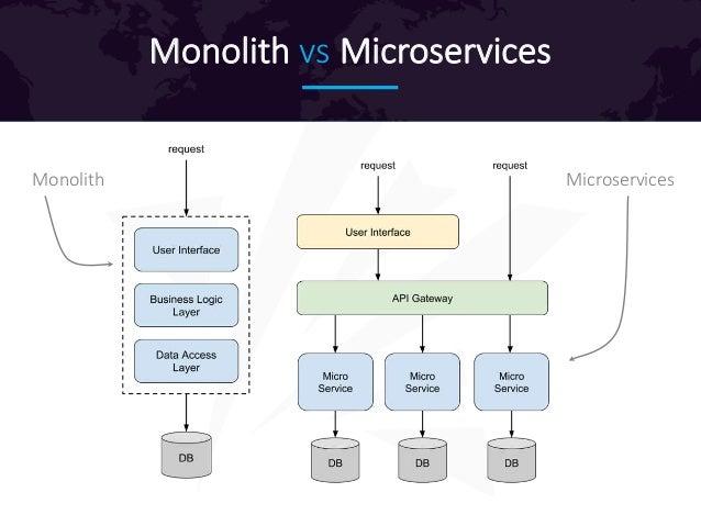 Monolith vs Microservices Monolith Microservices