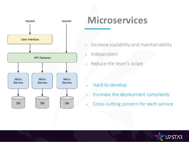 o Increase scalability and maintainability o Independent o Reduce the team's scope o Hard to develop o Increase the deploy...