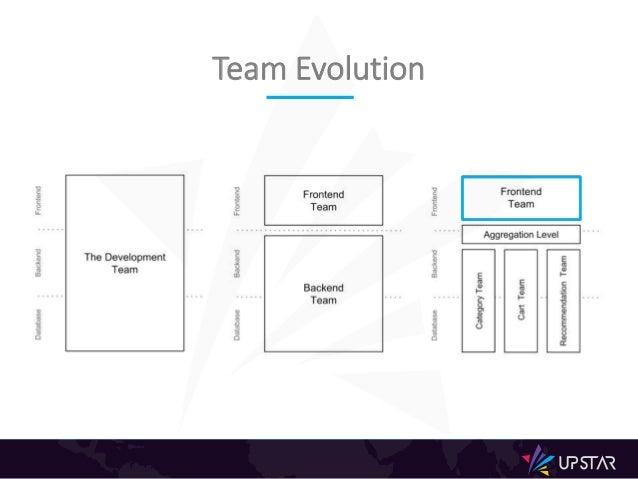 Team Evolution