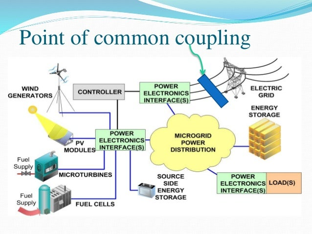 Concept Of Microgrid And Chp System