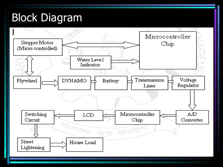micro hydro power plant Water Plant Diagram hydroelectric power plant schematic diagram
