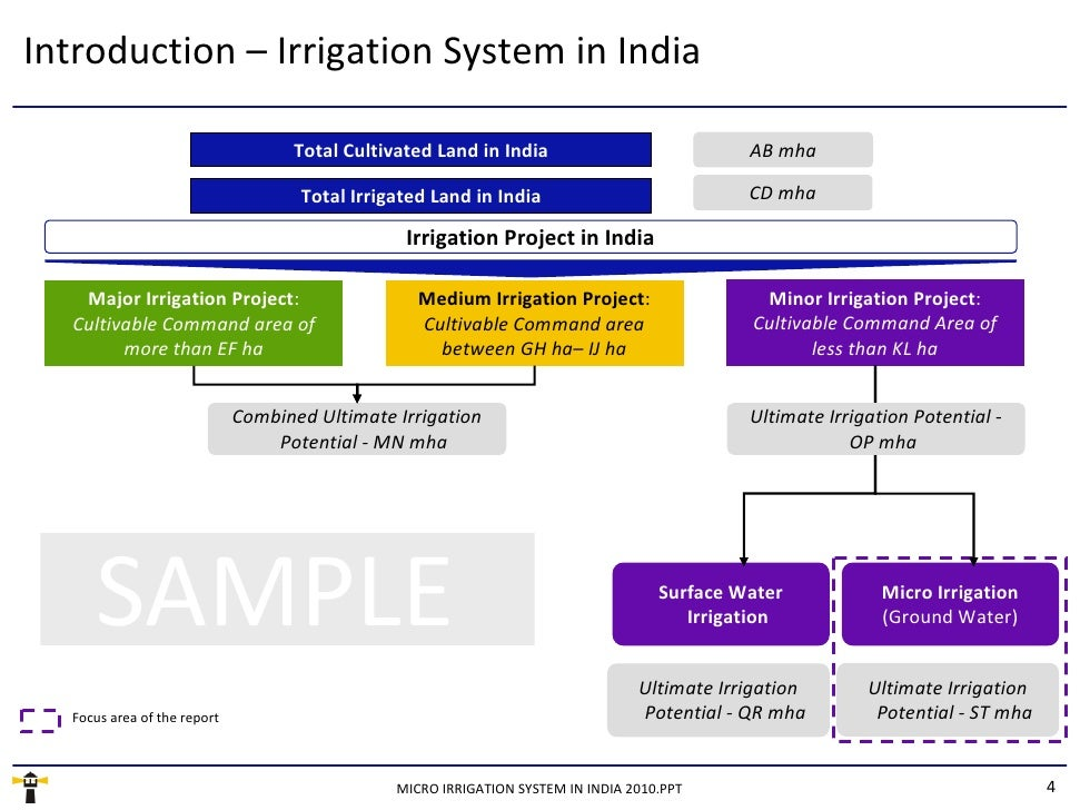 Types of Irrigation Systems in India