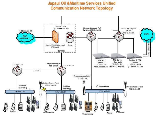 Japaul Oil &Maritime Services Unified Communication Network Topology Vyatta 3500 Multiprotocol IP Firewall WAN (INTERNET) ...