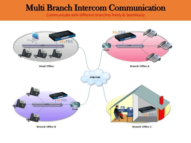 Multi Branch Intercom Communication Communicate with different branches freely & Seamlessly