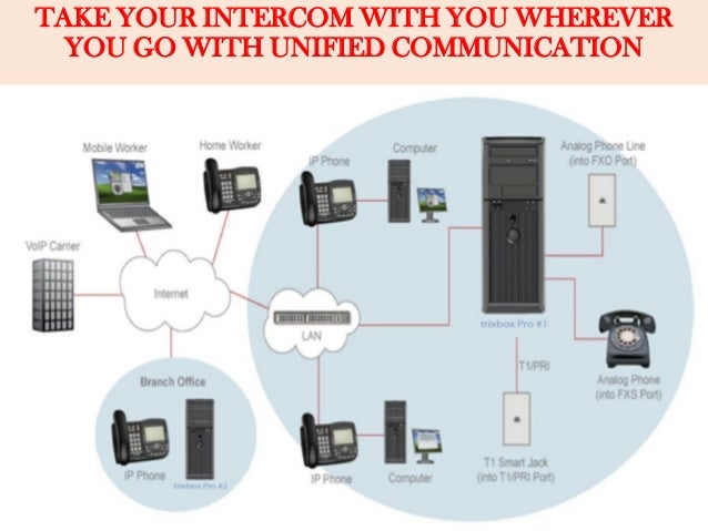 TAKE YOUR INTERCOM WITH YOU WHEREVER YOU GO WITH UNIFIED COMMUNICATION