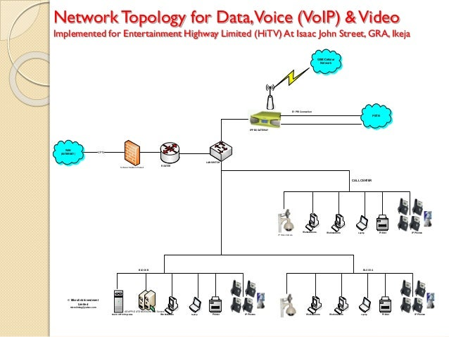 NetworkTopology for Data,Voice (VoIP) &Video Implemented for Entertainment Highway Limited (HiTV) At Isaac John Street, GR...