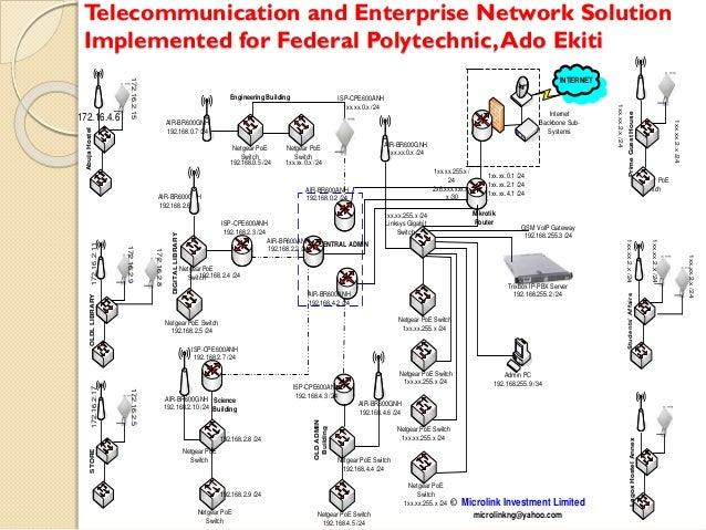 Telecommunication and Enterprise Network Solution Implemented for Federal Polytechnic,Ado Ekiti 1xx.xx.2.x/24 1xx.xx.2.x/2...